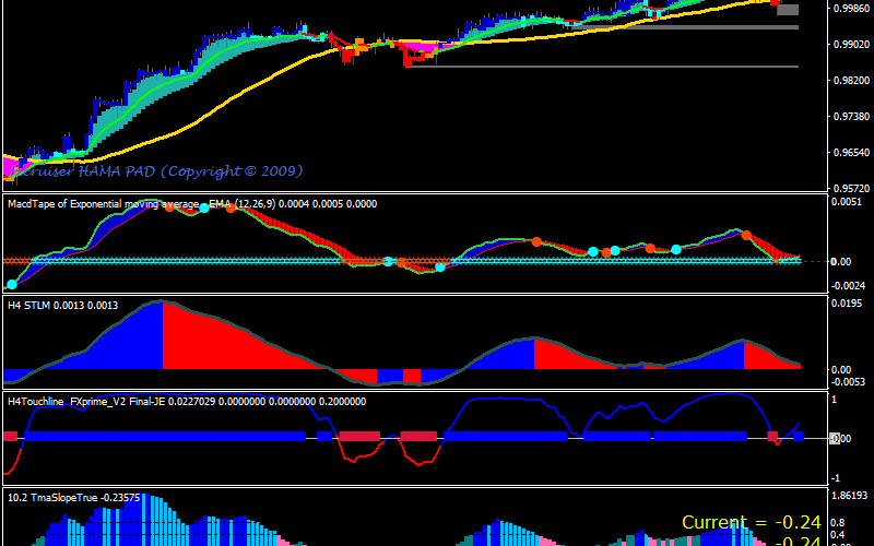 Forex Sniper Prime MA Trading Strategy