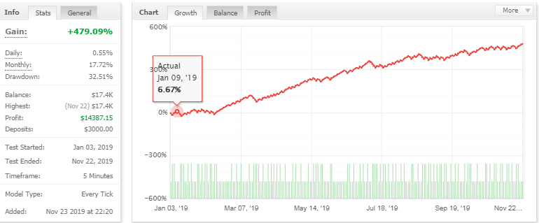DaxBot Forex EA – [Cost $325]- For FREE