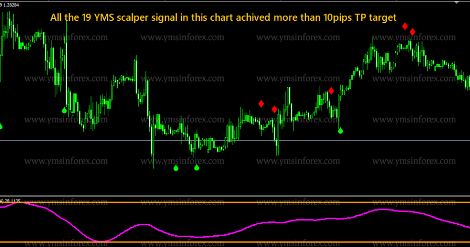 YMS SCALPER V2.0 INDICATOR – [Cost $199]- For FREE