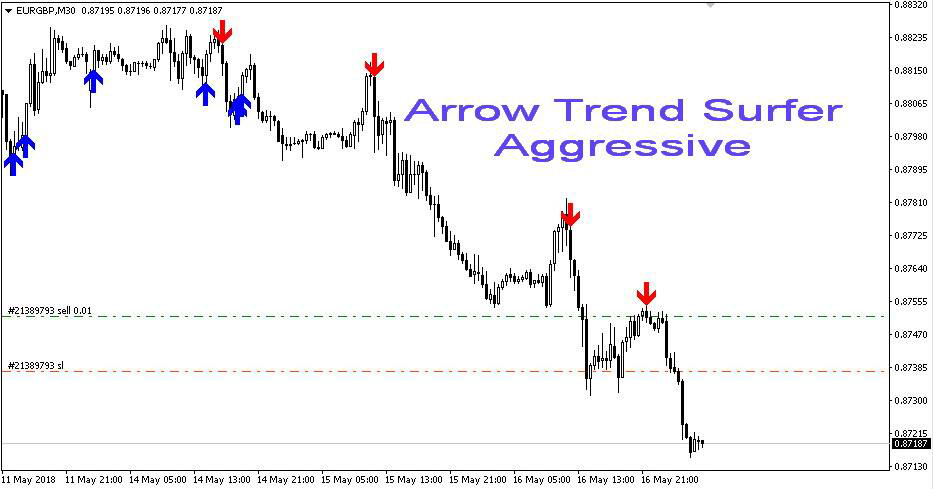 Arrow Trend Surfer Indicator v1.1 – [Cost $370]- For FREE