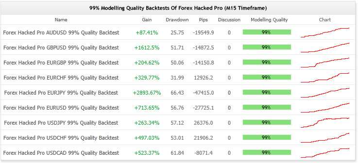 Forex Hacked EA– [Cost $329]- For FREE