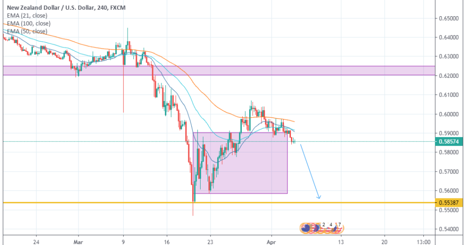 NZDUSD Market Overview