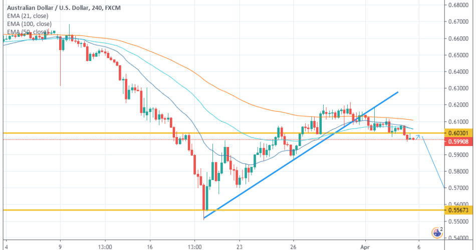 AUDUSD Weekly Market Overview