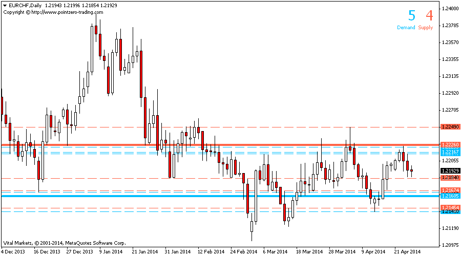PZ Supply Demand Indicator – [Cost $199]- For FREE