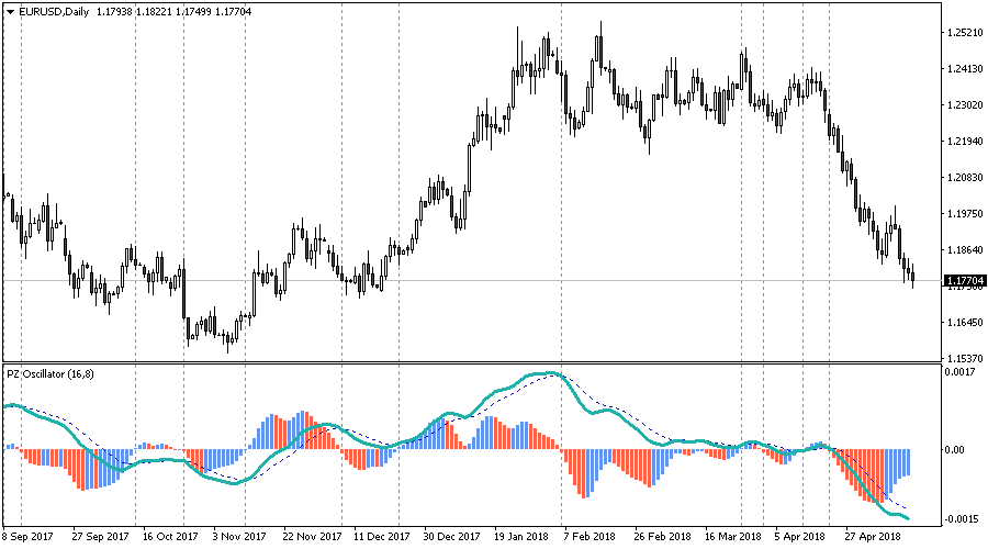PZ Oscillator For FREE