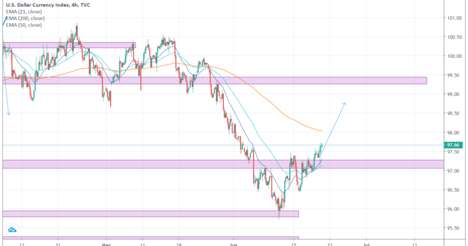 DXY 4H Weekly Analysis