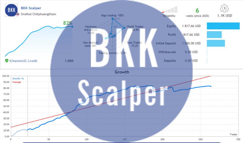 BKK Scalper for free download