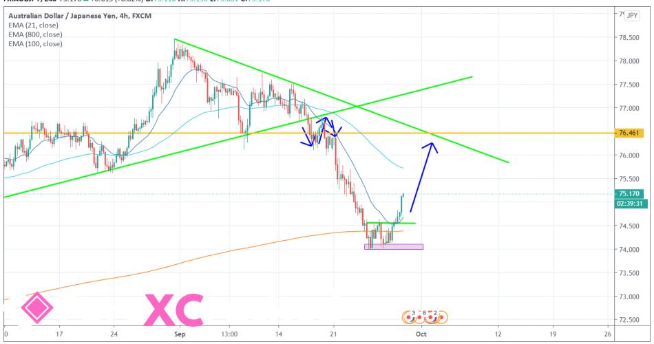 AUDJPY 4H [9/29/2020] Market Overview