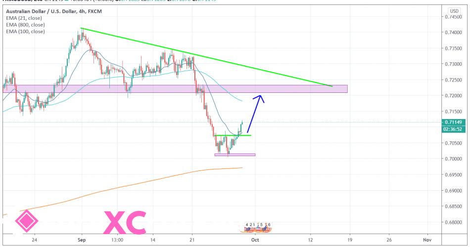 AUDUSD 4H [9/29/2020] Market Overview