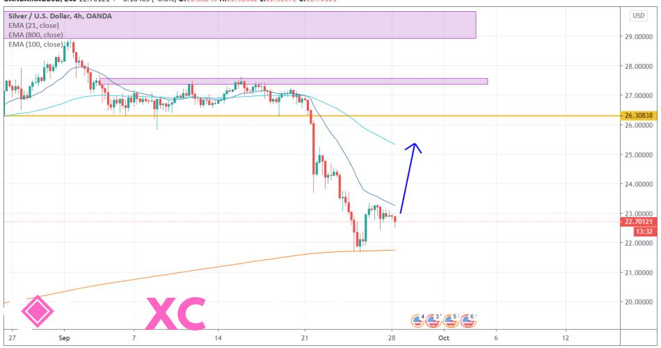 Silver XAGUSD [9/28/2020] Market Overview