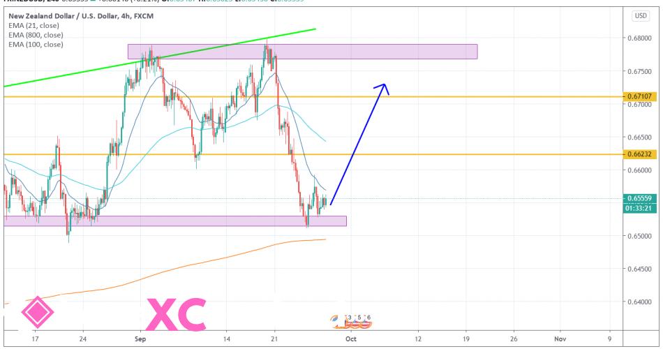 NZDUSD 4H [9/28/2020] Market Overview