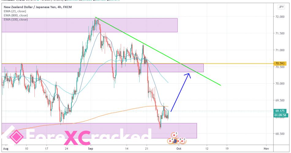 NZDJPY 4H [9/28/2020] Market Overview