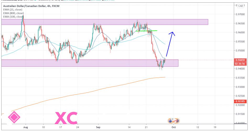 AUDCAD 4H [9/28/2020] Market Overview