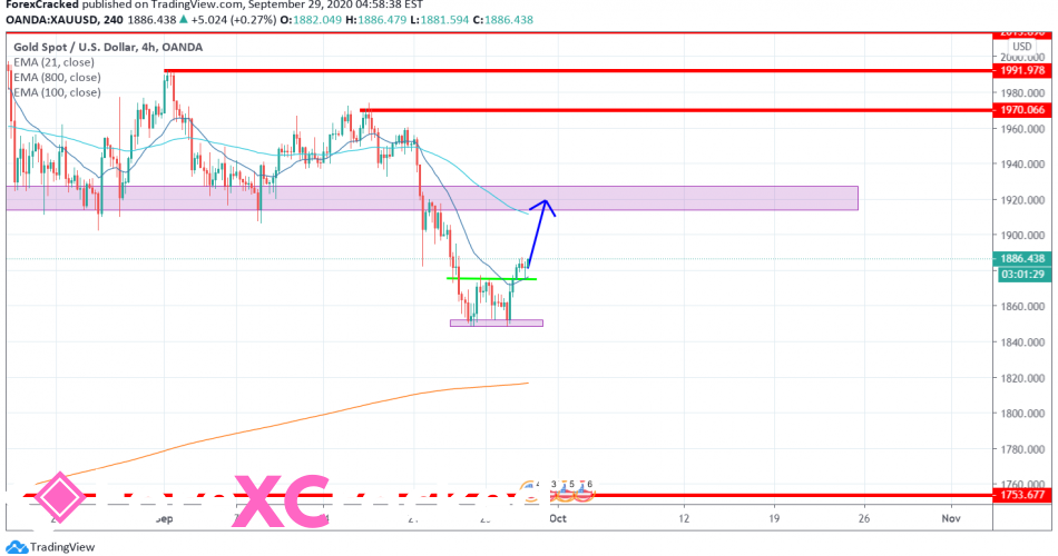 XAUUSD GOLD 4H [9/29/2020] Market Overview