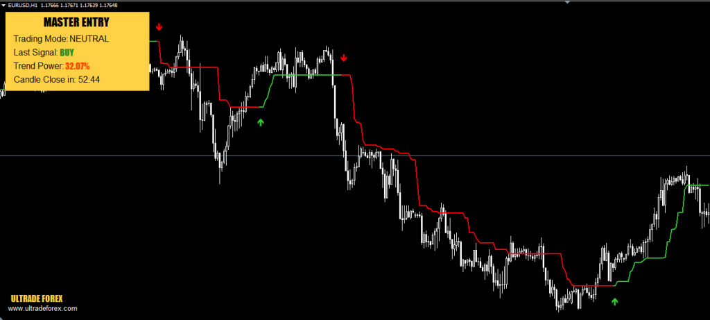 master entry Indicator for free download forexcracked.com