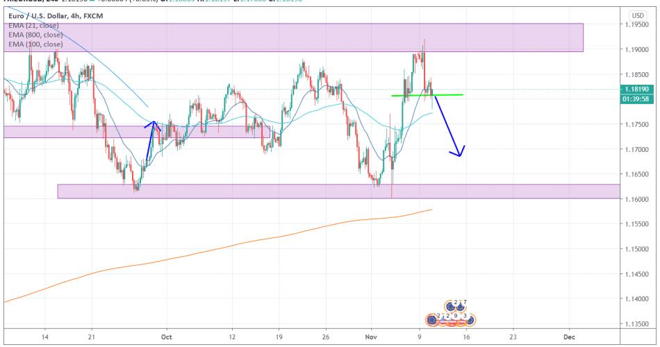 EURUSD 4H [11/10/2020] Market Overview