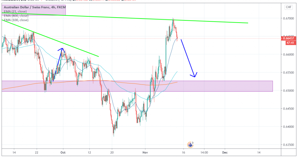 AUDCHF 4H [11/12/2020] Market Overview
