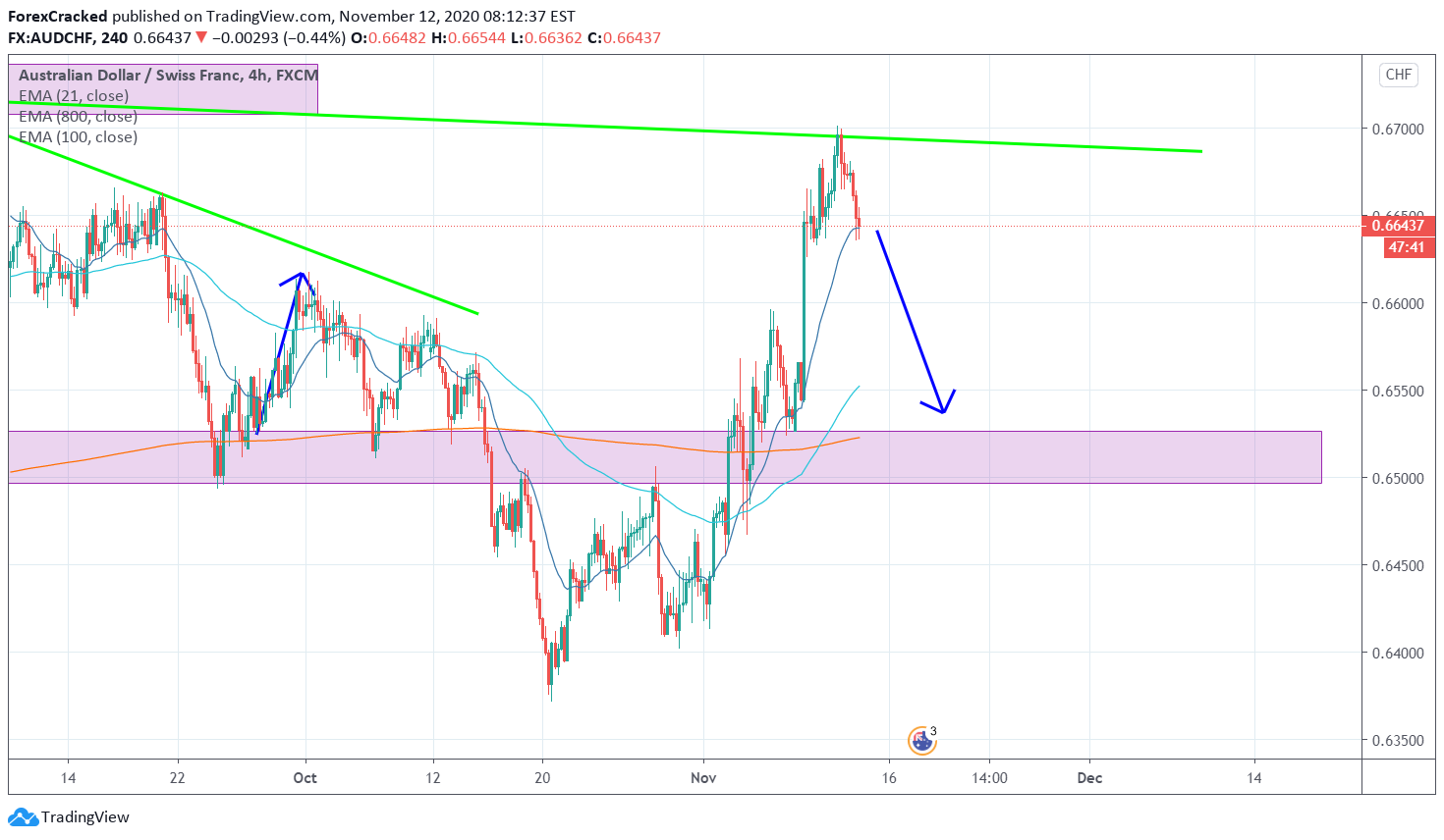 AUDCHF 4H 11/12/2020 Market Overview - ForexCracked