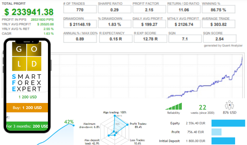 SFE Gold Fever EA for free download forexcracked.com