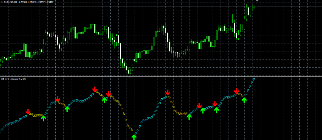 SFI Indicator download forexcracked.com