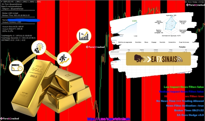 OURO HEDGE SCALPING 3.0 EA for free download forexcracked.com