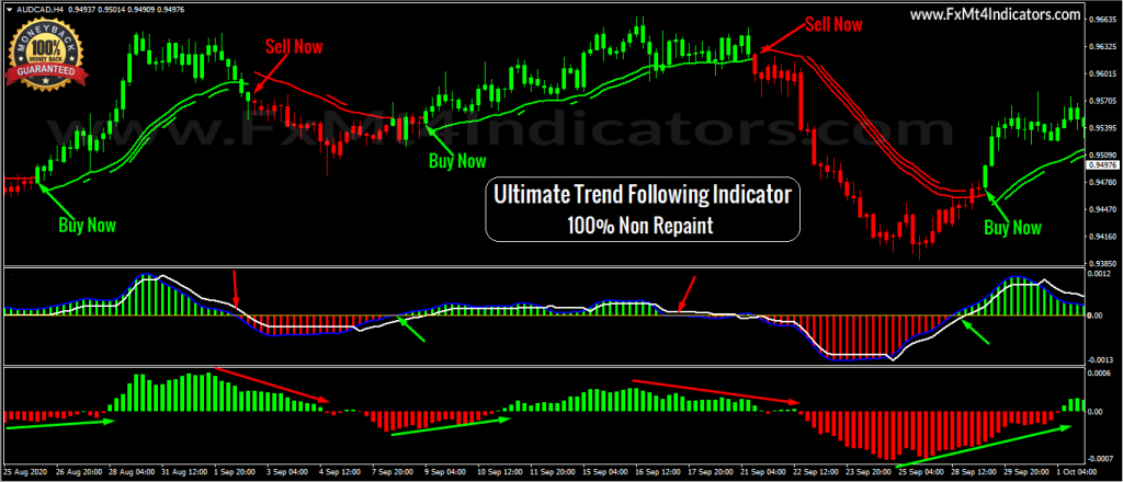 Ultimate Trend Following Indicator -[Worth $259]- Free Version